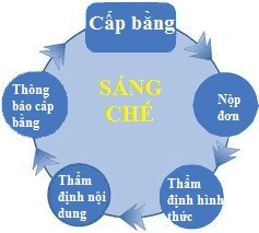 Quy Trinh Tham Dinh Don Sang Che