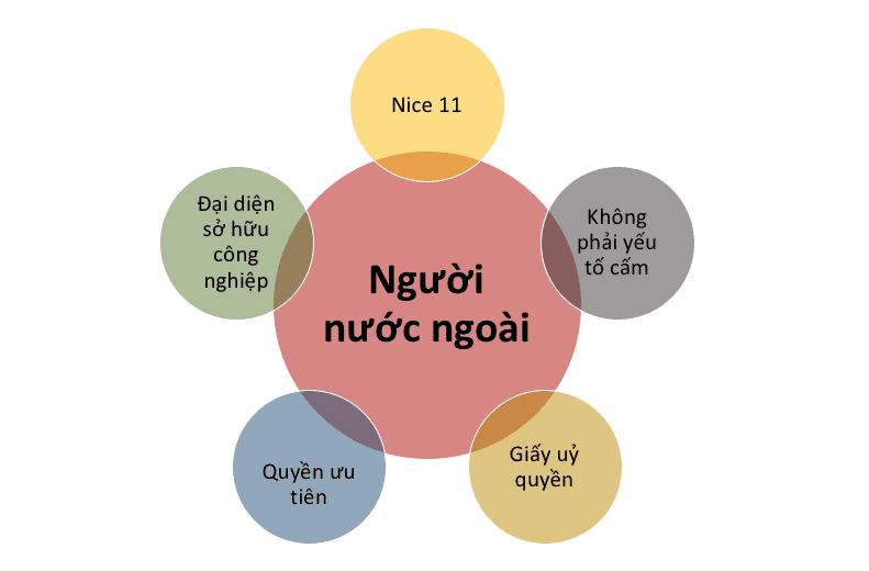 Dang Ky Nhan Hieu Cho Nguoi Nuoc Ngoai