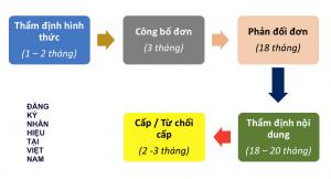Quy Trinh Dang Ky Nhan Hieu Tai Viet Nam 2021